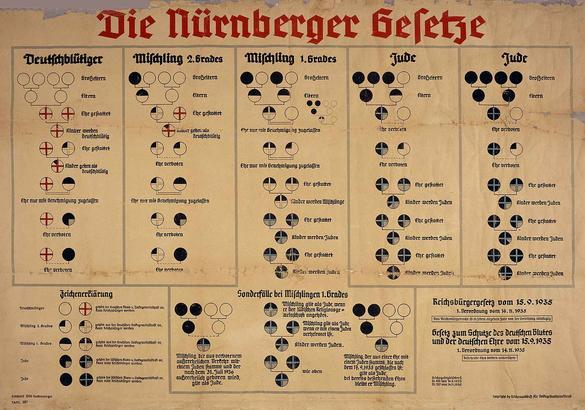 """Affisch som visar bestämmelserna för """"raser"""" i Nürnberglagarna."""