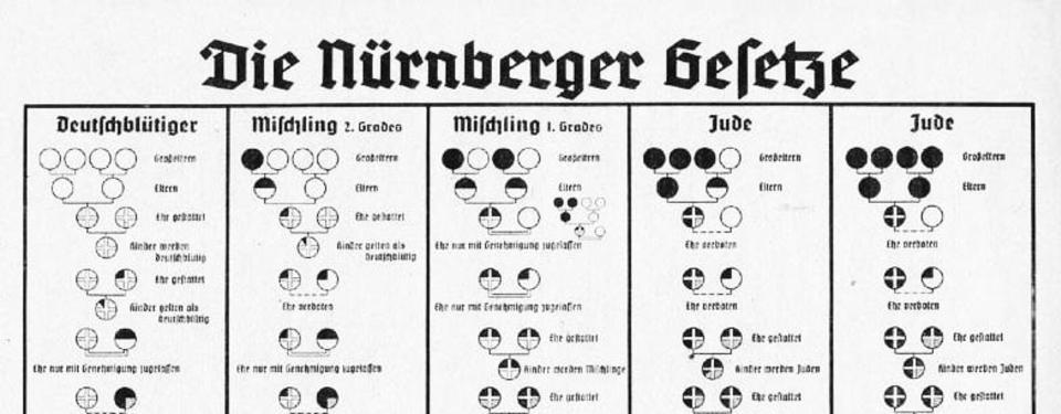 Bilden visar en lista eller diagram som presenterar nürnberglagarna.